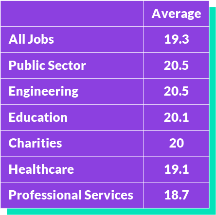 Table showing average reading age of job adverts by industry
